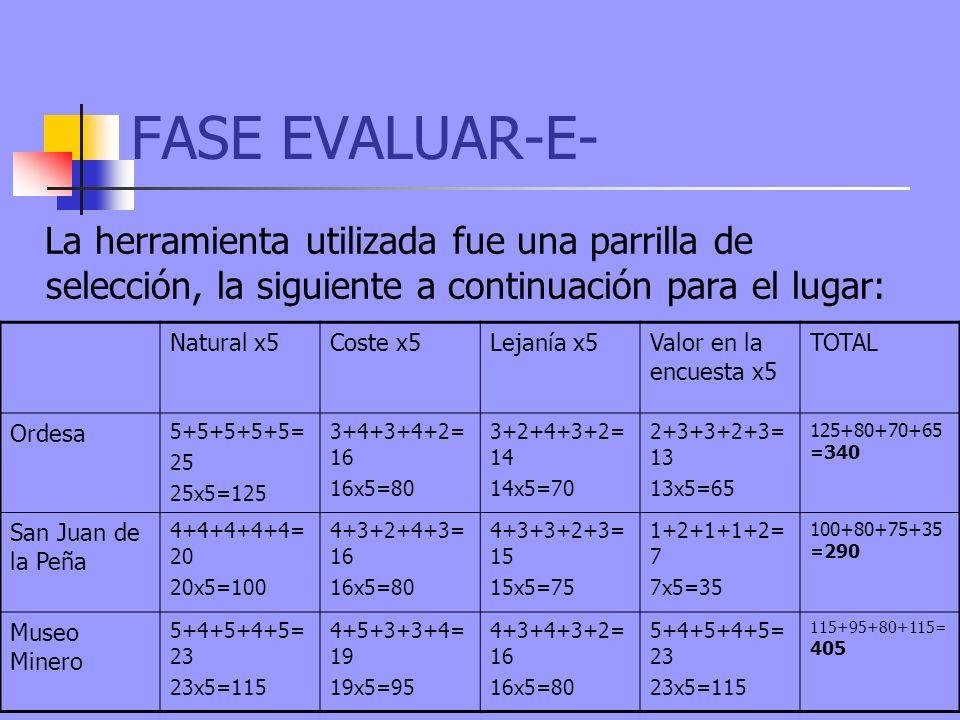FASE EVALUAR-E- La herramienta utilizada fue una parrilla de selección, la siguiente a continuación para el lugar: Natural x5Coste x5Lejanía x5Valor en la encuesta x5 TOTAL Ordesa 5+5+5+5+5= 25 25x5=125 3+4+3+4+2= 16 16x5=80 3+2+4+3+2= 14 14x5=70 2+3+3+2+3= 13 13x5=65 125+80+70+65 =340 San Juan de la Peña 4+4+4+4+4= 20 20x5=100 4+3+2+4+3= 16 16x5=80 4+3+3+2+3= 15 15x5=75 1+2+1+1+2= 7 7x5=35 100+80+75+35 =290 Museo Minero 5+4+5+4+5= 23 23x5=115 4+5+3+3+4= 19 19x5=95 4+3+4+3+2= 16 16x5=80 5+4+5+4+5= 23 23x5=115 115+95+80+115= 405