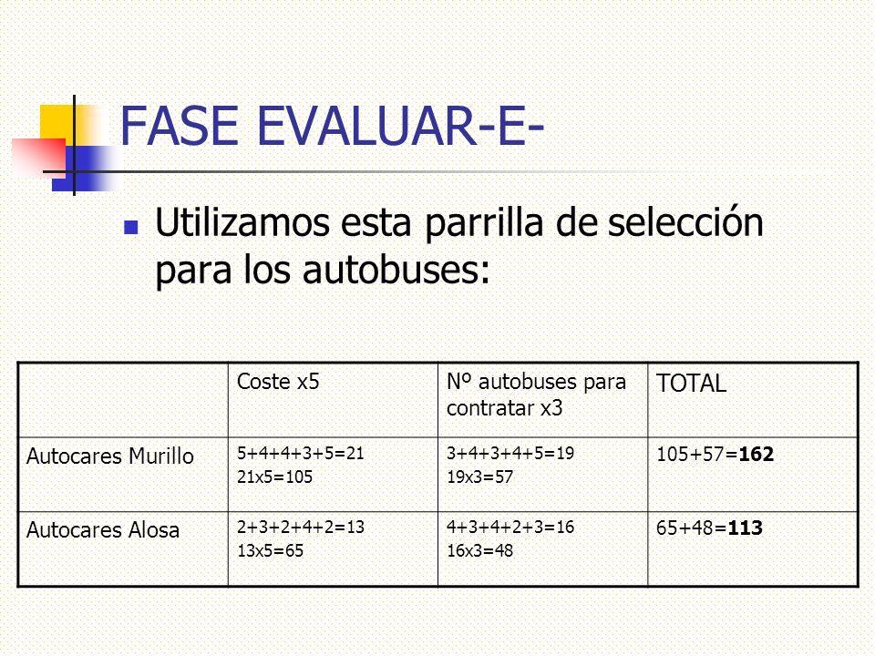 FASE EVALUAR-E- Utilizamos esta parrilla de selección para los autobuses: Coste x5Nº autobuses para contratar x3 TOTAL Autocares Murillo 5+4+4+3+5=21 21x5=105 3+4+3+4+5=19 19x3=57 105+57=162 Autocares Alosa 2+3+2+4+2=13 13x5=65 4+3+4+2+3=16 16x3=48 65+48=113