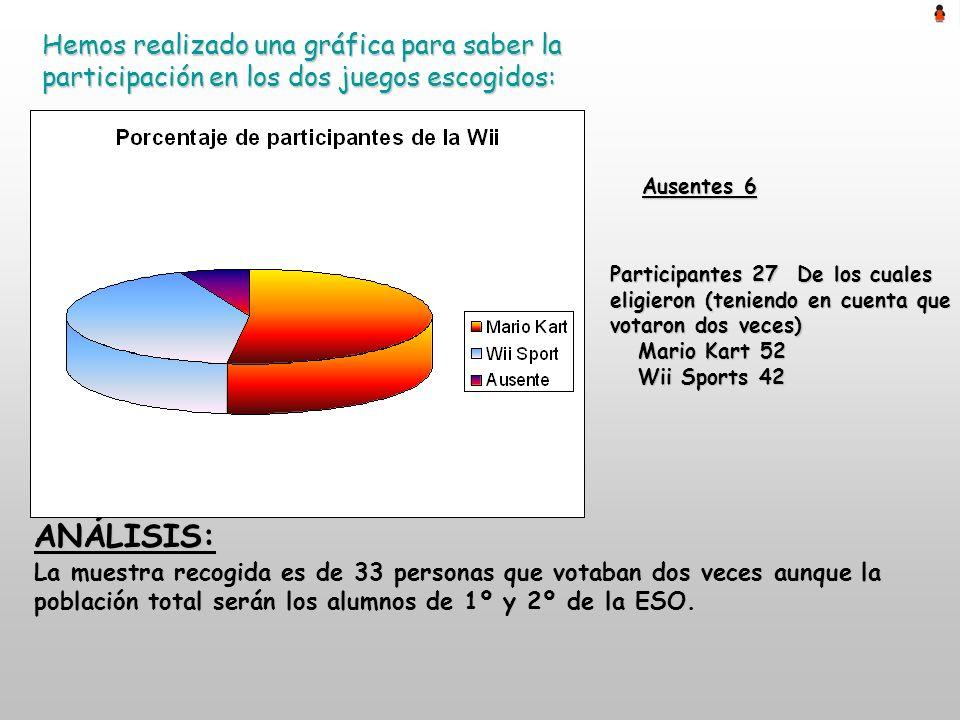 Hemos realizado una gráfica para saber la participación en los dos juegos escogidos: La muestra recogida es de 33 personas que votaban dos veces aunqu