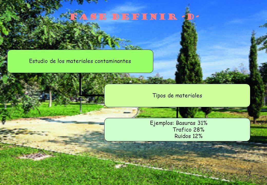 10 FASE DEFINIR -D- Estudio de los materiales contaminantes Tipos de materiales Ejemplos: Basuras 31% Trafico 28% Ruidos 12%