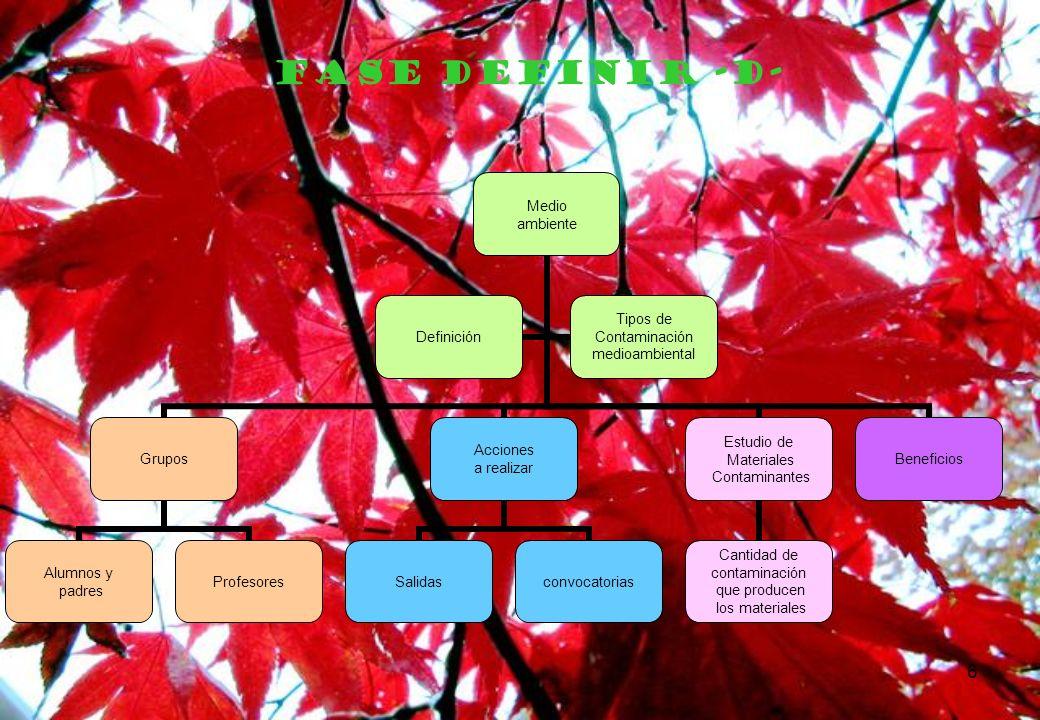 6 FASE DEFINIR -D- Medio ambiente Grupos Alumnos y padres Profesores Acciones a realizar Salidasconvocatorias Estudio de Materiales Contaminantes Cant