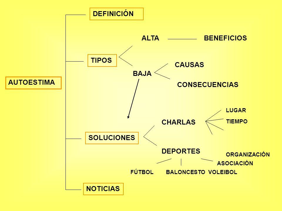 AUTOESTIMA DEFINICIÓN TIPOS ALTA BAJA BENEFICIOS CAUSAS CONSECUENCIAS SOLUCIONES CHARLAS DEPORTES LUGAR TIEMPO ORGANIZACIÓN ASOCIACIÓN FÚTBOLBALONCEST