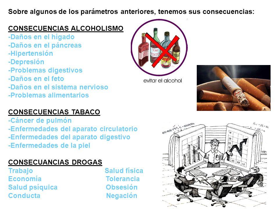 Sobre algunos de los parámetros anteriores, tenemos sus consecuencias: CONSECUENCIAS ALCOHOLISMO -Daños en el hígado -Daños en el páncreas -Hipertensi