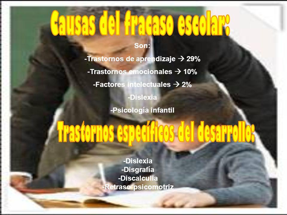Son: -Trastornos de aprendizaje 29% -Trastornos emocionales 10% -Factores intelectuales 2% -Dislexia -Psicología infantil -Dislexia -Disgrafía -Discal