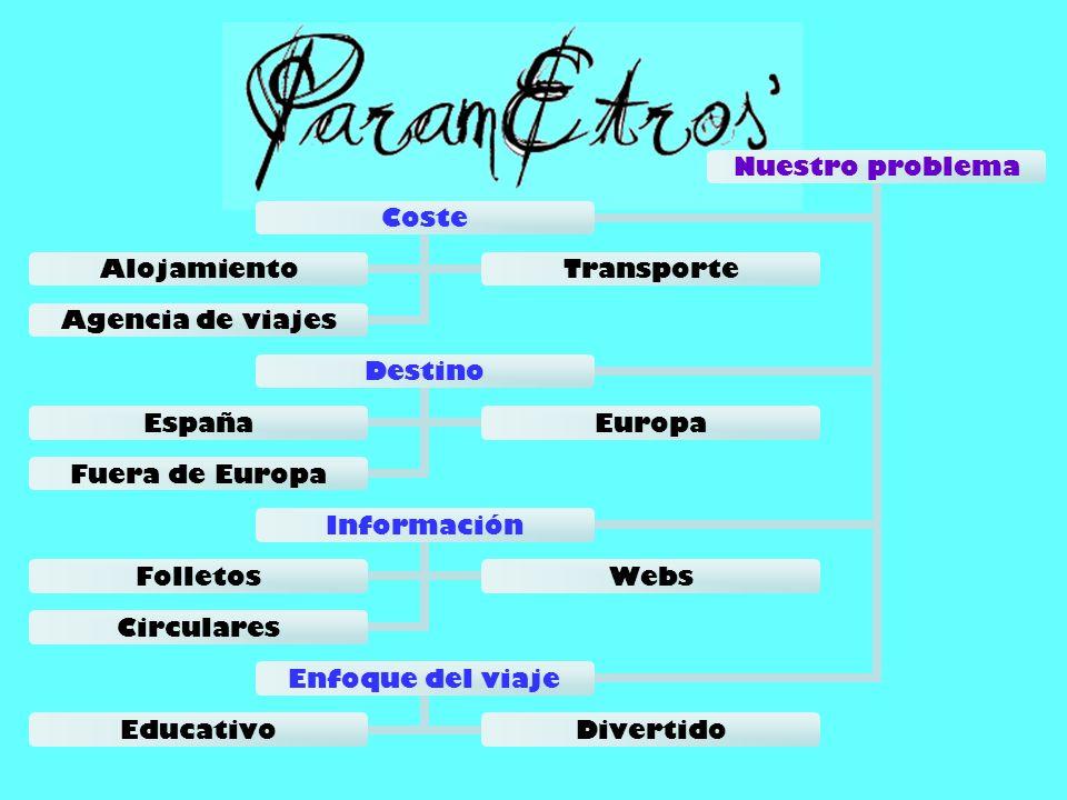 Nuestro problema Destino EspañaEuropa Fuera de Europa Información FolletosWebs Circulares Enfoque del viaje EducativoDivertido Coste AlojamientoTransp