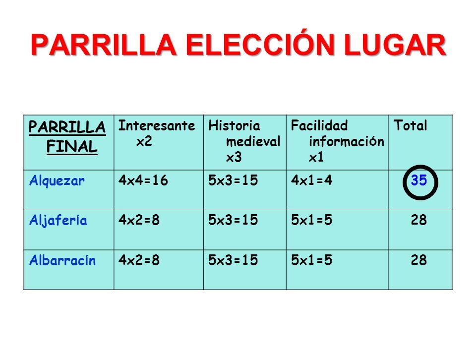 PARRILLA ELECCIÓN LUGAR PARRILLA FINAL Interesante x2 Historia medieval x3 Facilidad informaci ó n x1 Total Alquezar4x4=165x3=154x1=4 35 Aljafer í a4x