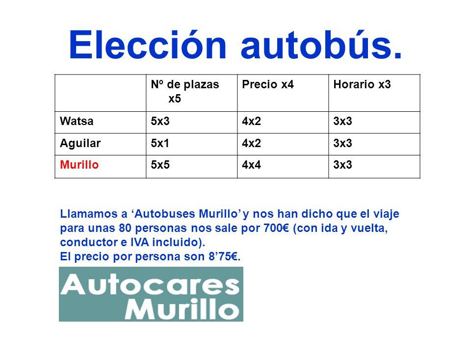 Elección autobús. Nº de plazas x5 Precio x4Horario x3 Watsa5x34x23x3 Aguilar5x14x23x3 Murillo5x54x43x3 Llamamos a Autobuses Murillo y nos han dicho qu
