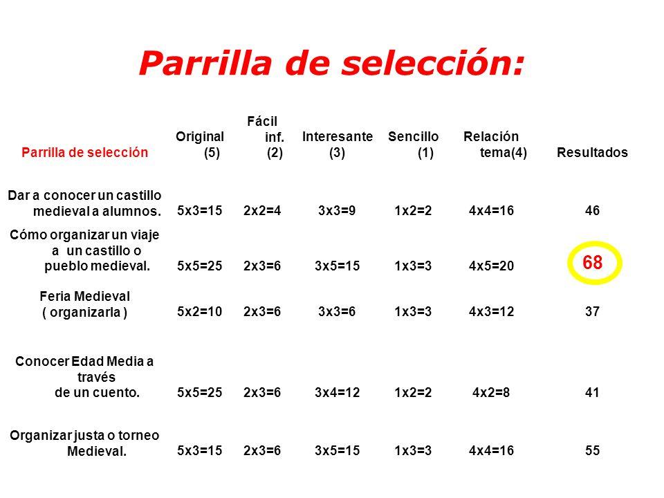 Parrilla de selección Original (5) Fácil inf. (2) Interesante (3) Sencillo (1) Relación tema(4)Resultados Dar a conocer un castillo medieval a alumnos