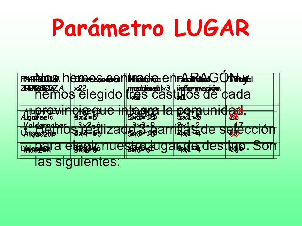 Parámetro LUGAR Nos hemos centrado en ARAGÓN y hemos elegido tres castillos de cada provincia que integra la comunidad. Hemos realizado 3 parrillas de