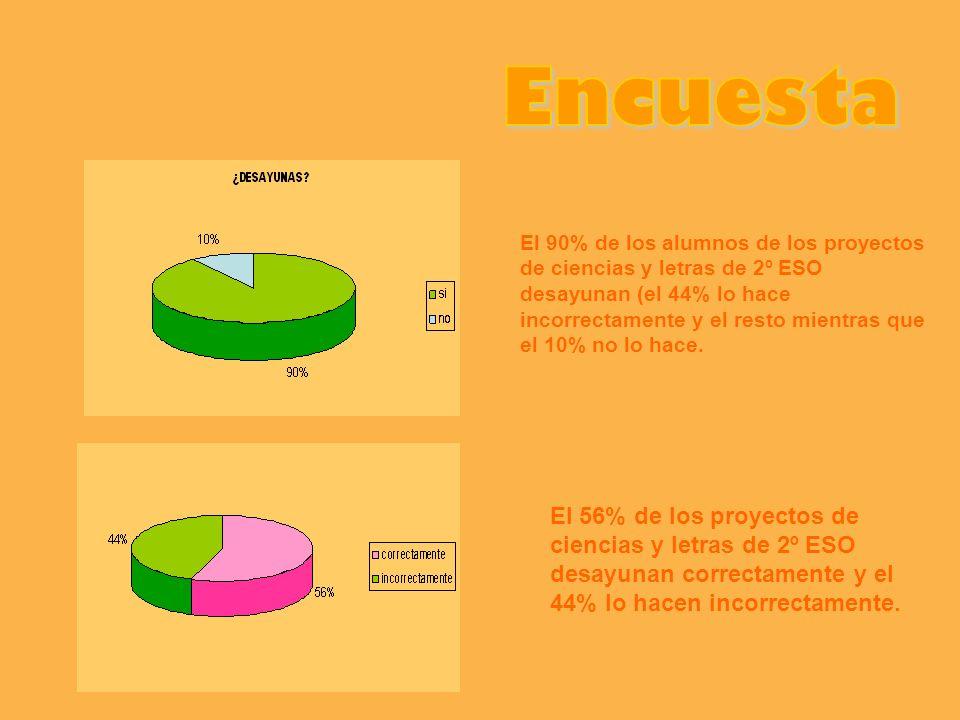 El 90% de los alumnos de los proyectos de ciencias y letras de 2º ESO desayunan (el 44% lo hace incorrectamente y el resto mientras que el 10% no lo h
