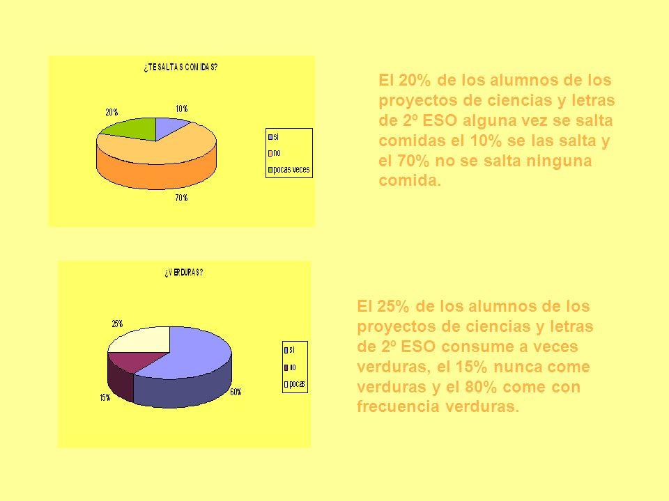 El 20% de los alumnos de los proyectos de ciencias y letras de 2º ESO alguna vez se salta comidas el 10% se las salta y el 70% no se salta ninguna com
