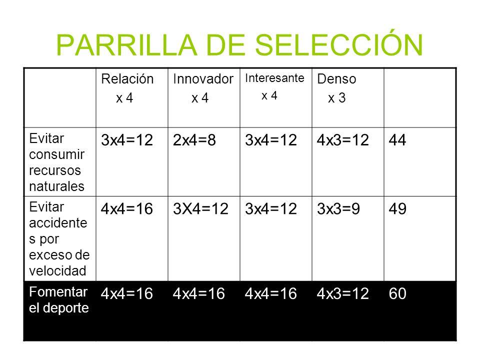 PARRILLA DE SELECCIÓN Relación x 4 Innovador x 4 Interesante x 4 Denso x 3 Evitar consumir recursos naturales 3x4=122x4=83x4=124x3=1244 Evitar accidente s por exceso de velocidad 4x4=163X4=123x4=123x3=949 Fomentar el deporte 4x4=16 4x3=1260