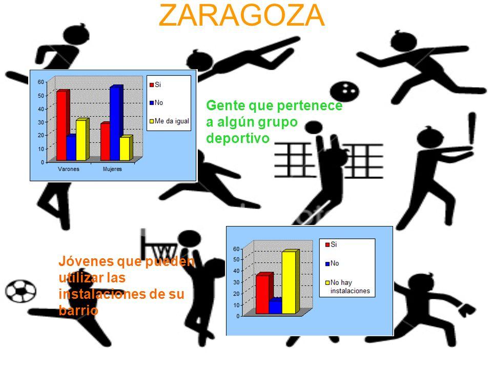 ZARAGOZA Gente que pertenece a algún grupo deportivo Jóvenes que pueden utilizar las instalaciones de su barrio