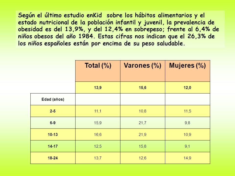 Total (%)Varones (%)Mujeres (%) 13,915,612,0 Edad (años) 2-511,110,811,5 6-915,921,79,8 10-1316,621,910,9 14-1712,515,89,1 18-2413,712,614,9 Según el