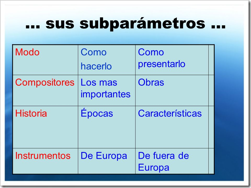 … sus subparámetros … ModoComo hacerlo Como presentarlo CompositoresLos mas importantes Obras HistoriaÉpocasCaracterísticas InstrumentosDe EuropaDe fuera de Europa