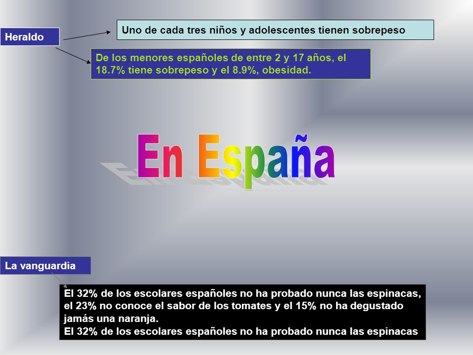 Uno de cada tres niños y adolescentes tienen sobrepeso De los menores españoles de entre 2 y 17 años, el 18.7% tiene sobrepeso y el 8.9%, obesidad. He