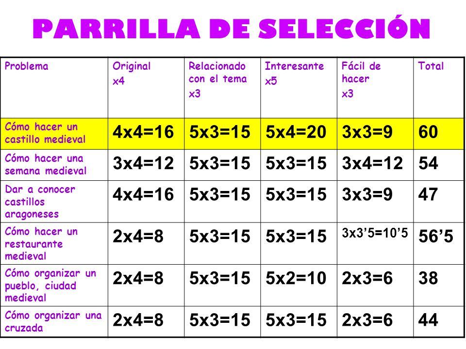 PARRILLA DE SELECCIÓN ProblemaOriginal x4 Relacionado con el tema x3 Interesante x5 Fácil de hacer x3 Total Cómo hacer un castillo medieval 4x4=165x3=155x4=203x3=960 Cómo hacer una semana medieval 3x4=125x3=15 3x4=1254 Dar a conocer castillos aragoneses 4x4=165x3=15 3x3=947 Cómo hacer un restaurante medieval 2x4=85x3=15 3x35=105 565 Cómo organizar un pueblo, ciudad medieval 2x4=85x3=155x2=102x3=638 Cómo organizar una cruzada 2x4=85x3=15 2x3=644