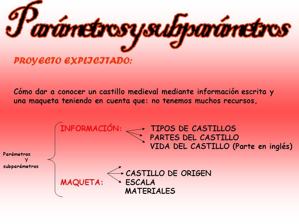 PARRILLA DE SELECCIÓN ProblemaOriginal x4 Relacionado con el tema x3 Interesante x5 Fácil de hacer x3 Total Cómo hacer un castillo medieval 4x4=165x3=