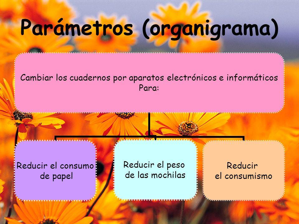 Parámetros (organigrama) Cambiar los cuadernos por aparatos electrónicos e informáticos Para: Reducir el consumo de papel Reducir el peso de las mochilas Reducir el consumismo