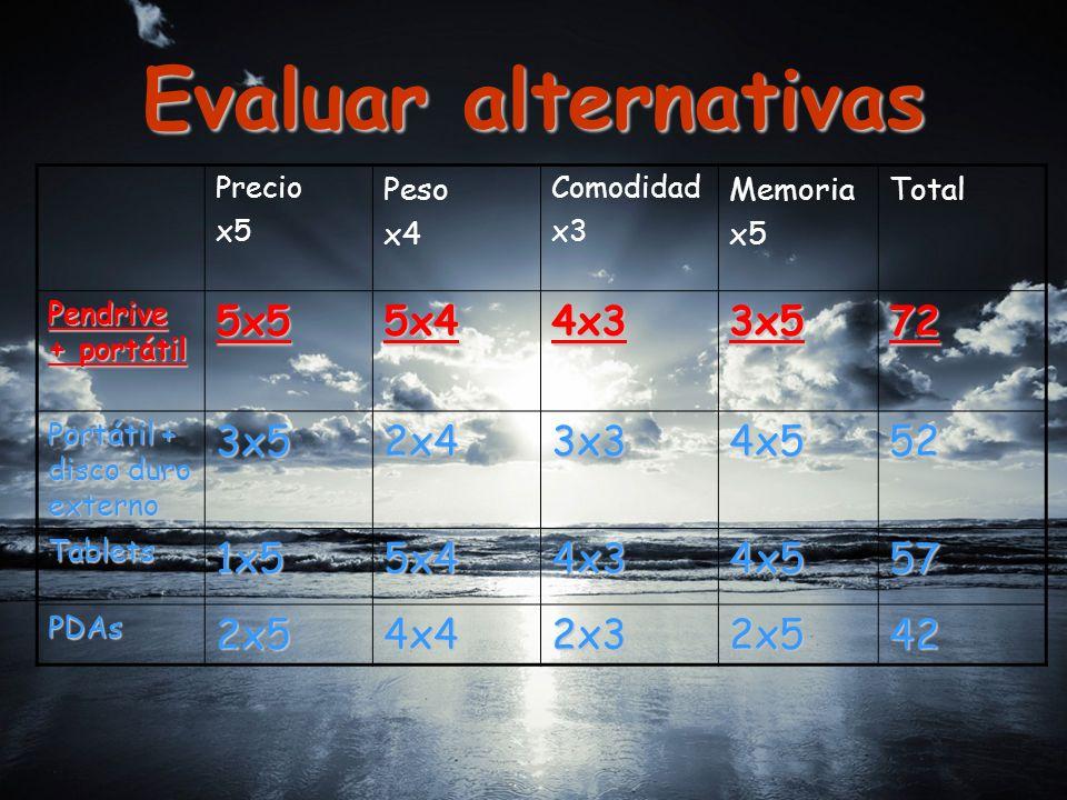 Evaluar alternativas Precio x5 Peso x4 Comodidad x3 Memoria x5 Total Pendrive + portátil 5x55x44x33x572 Portátil + disco duro externo 3x52x43x34x552 Tablets1x55x44x34x557 PDAs2x54x42x32x542