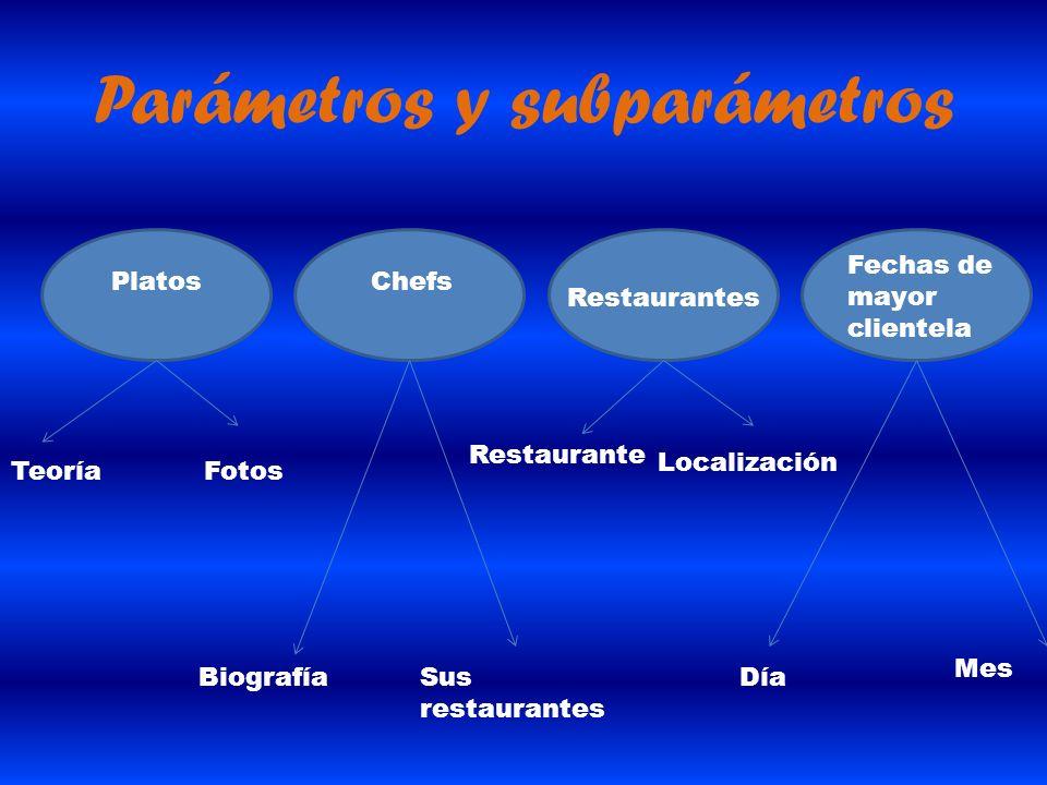 Parámetros y subparámetros PlatosChefs Fechas de mayor clientela TeoríaFotos BiografíaSus restaurantes Restaurante Localización Día Mes Restaurantes