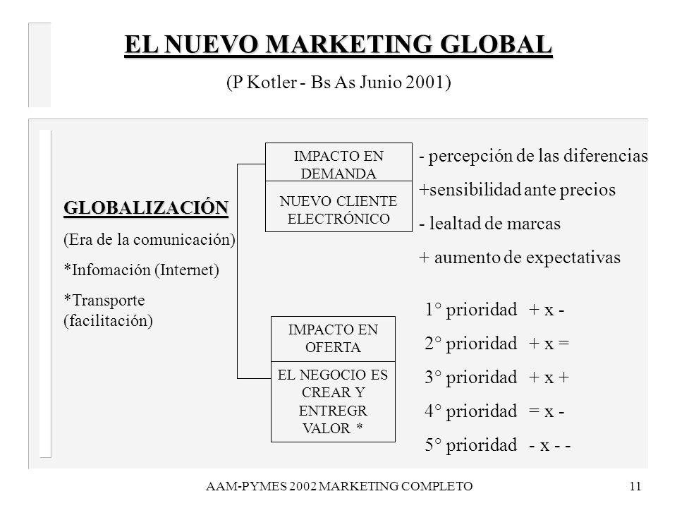 AAM-PYMES 2002 MARKETING COMPLETO11 EL NUEVO MARKETING GLOBAL (P Kotler - Bs As Junio 2001) GLOBALIZACIÓN (Era de la comunicación) *Infomación (Intern