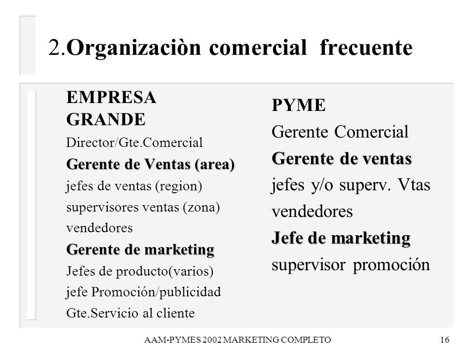 AAM-PYMES 2002 MARKETING COMPLETO16 2.Organizaciòn comercial frecuente EMPRESA GRANDE Director/Gte.Comercial Gerente de Ventas (area) Gerente de Venta