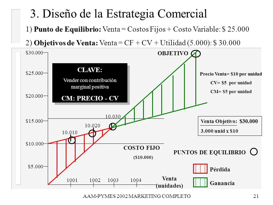 AAM-PYMES 2002 MARKETING COMPLETO21 3. Diseño de la Estrategia Comercial $5.000 $10.000 $15.000 1001100210031004 Venta (unidades) PUNTOS DE EQUILIBRIO