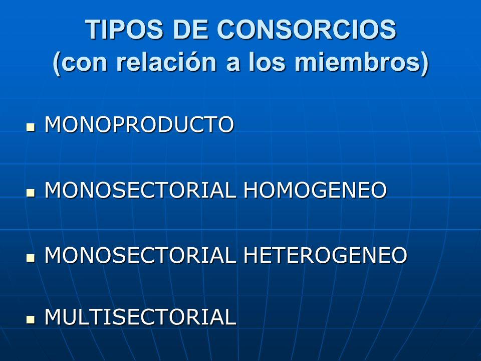 TIPOS DE CONSORCIOS (con relación a los miembros) MONOPRODUCTO MONOPRODUCTO MONOSECTORIAL HOMOGENEO MONOSECTORIAL HOMOGENEO MONOSECTORIAL HETEROGENEO
