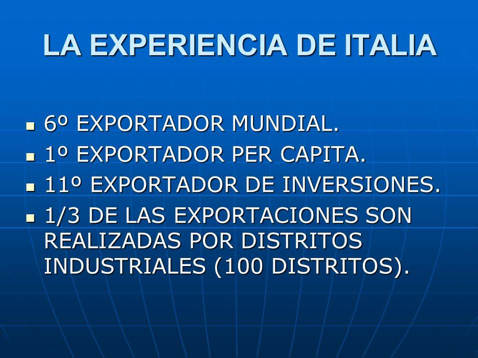 LA EXPERIENCIA DE ITALIA 6º EXPORTADOR MUNDIAL. 6º EXPORTADOR MUNDIAL. 1º EXPORTADOR PER CAPITA. 1º EXPORTADOR PER CAPITA. 11º EXPORTADOR DE INVERSION