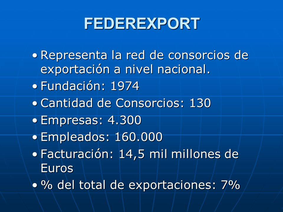 FEDEREXPORT Representa la red de consorcios de exportación a nivel nacional.Representa la red de consorcios de exportación a nivel nacional. Fundación