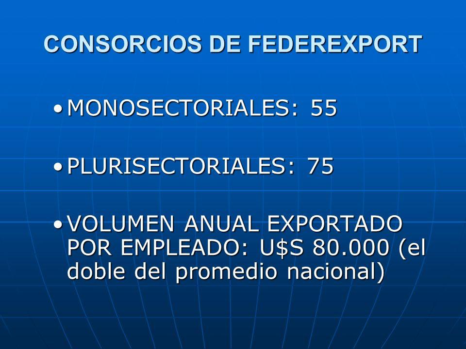 CONSORCIOS DE FEDEREXPORT MONOSECTORIALES: 55MONOSECTORIALES: 55 PLURISECTORIALES: 75PLURISECTORIALES: 75 VOLUMEN ANUAL EXPORTADO POR EMPLEADO: U$S 80