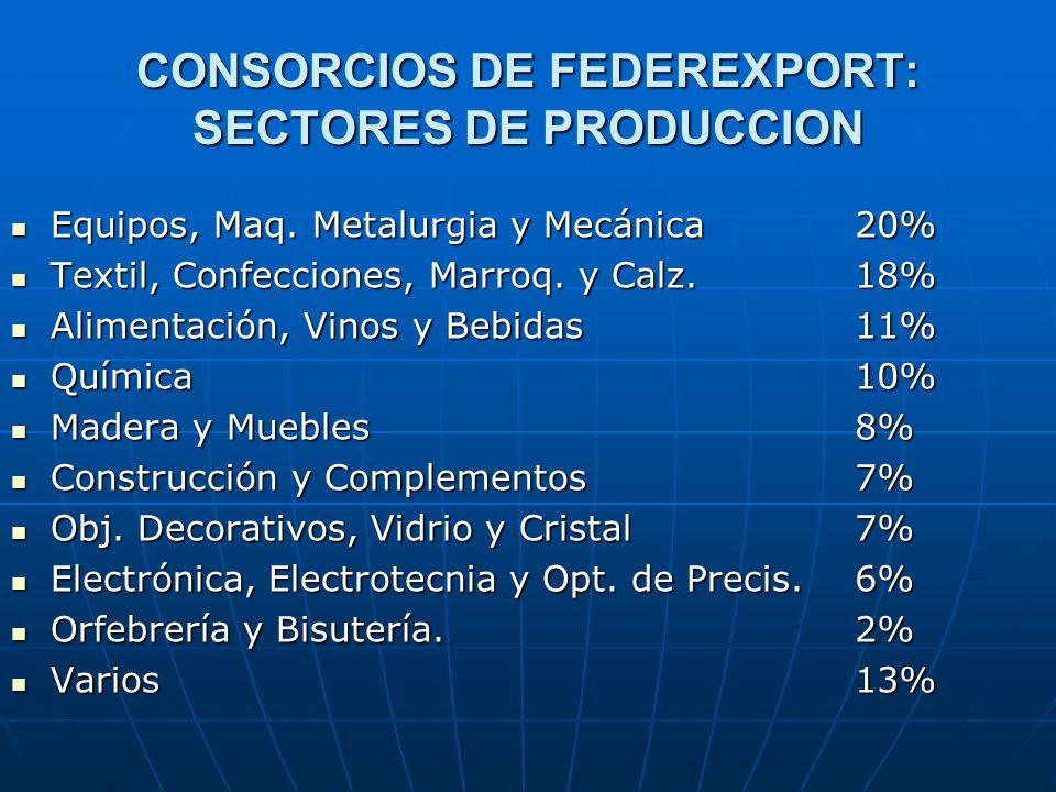 CONSORCIOS DE FEDEREXPORT: SECTORES DE PRODUCCION Equipos, Maq. Metalurgia y Mecánica Equipos, Maq. Metalurgia y Mecánica Textil, Confecciones, Marroq