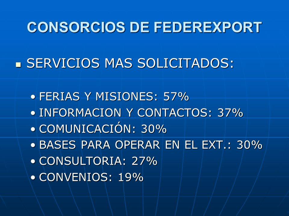 CONSORCIOS DE FEDEREXPORT SERVICIOS MAS SOLICITADOS: SERVICIOS MAS SOLICITADOS: FERIAS Y MISIONES: 57%FERIAS Y MISIONES: 57% INFORMACION Y CONTACTOS: