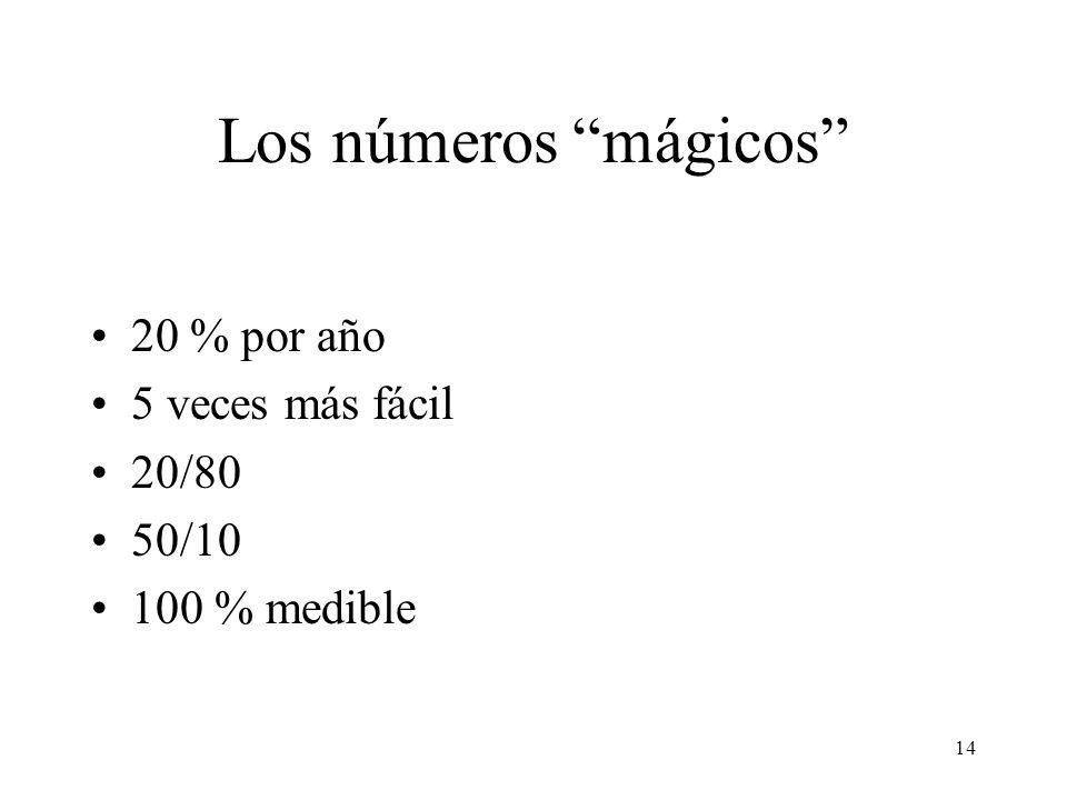 14 Los números mágicos 20 % por año 5 veces más fácil 20/80 50/10 100 % medible