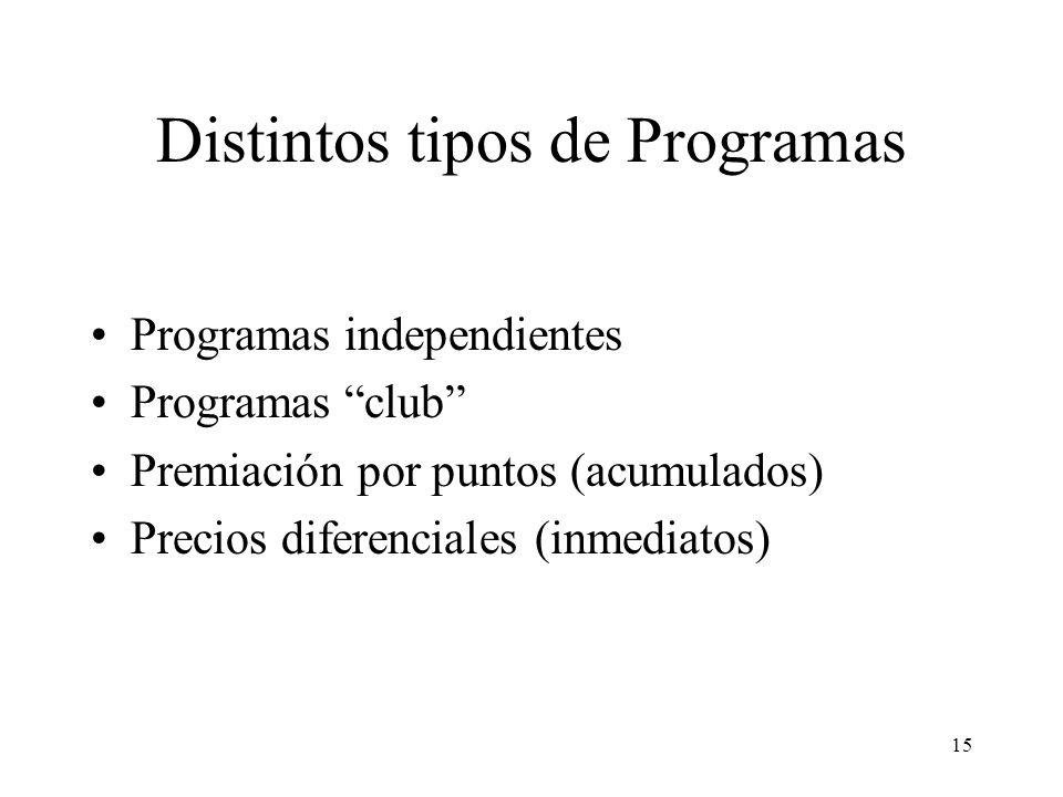 15 Distintos tipos de Programas Programas independientes Programas club Premiación por puntos (acumulados) Precios diferenciales (inmediatos)