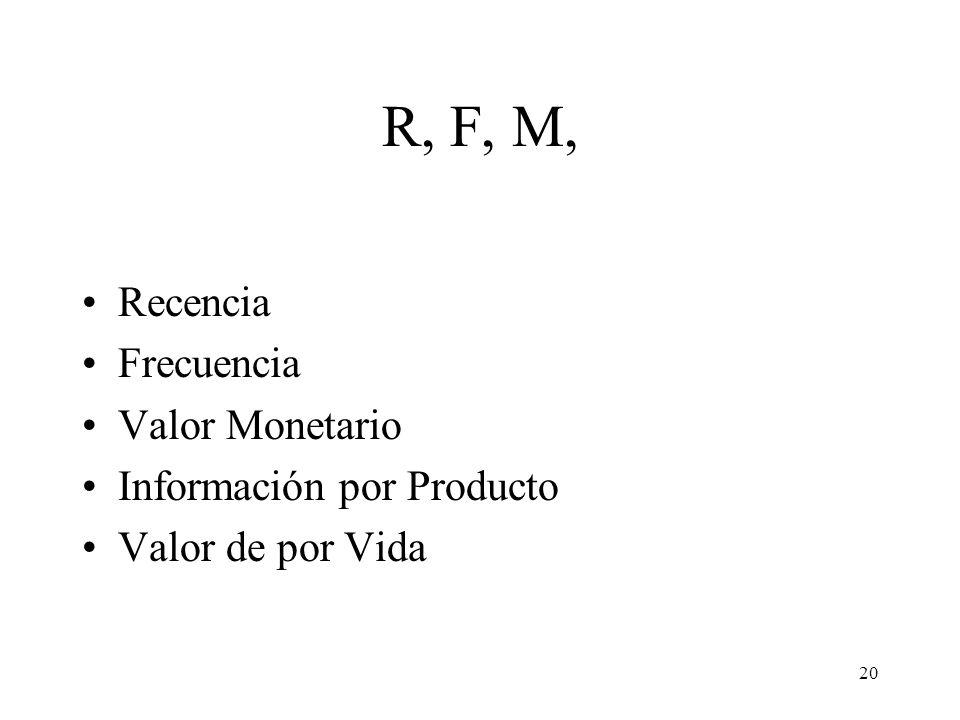 20 R, F, M, Recencia Frecuencia Valor Monetario Información por Producto Valor de por Vida