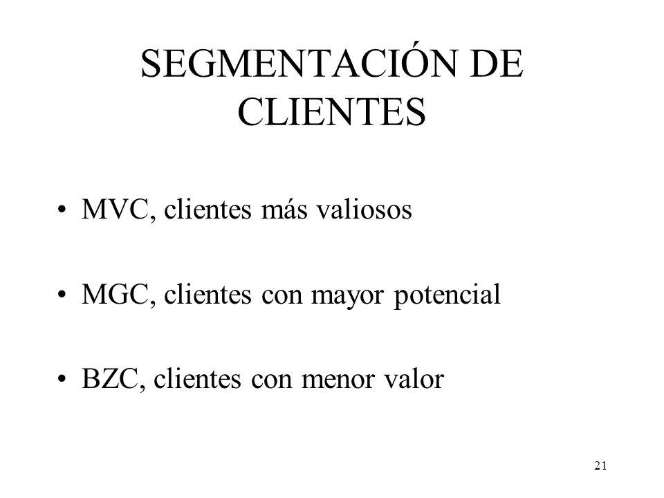 21 SEGMENTACIÓN DE CLIENTES MVC, clientes más valiosos MGC, clientes con mayor potencial BZC, clientes con menor valor
