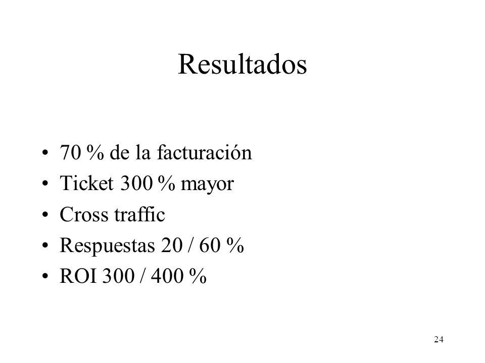 24 Resultados 70 % de la facturación Ticket 300 % mayor Cross traffic Respuestas 20 / 60 % ROI 300 / 400 %