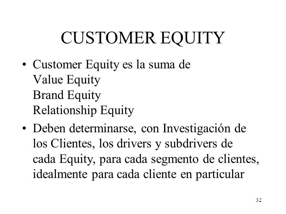 32 CUSTOMER EQUITY Customer Equity es la suma de Value Equity Brand Equity Relationship Equity Deben determinarse, con Investigación de los Clientes,