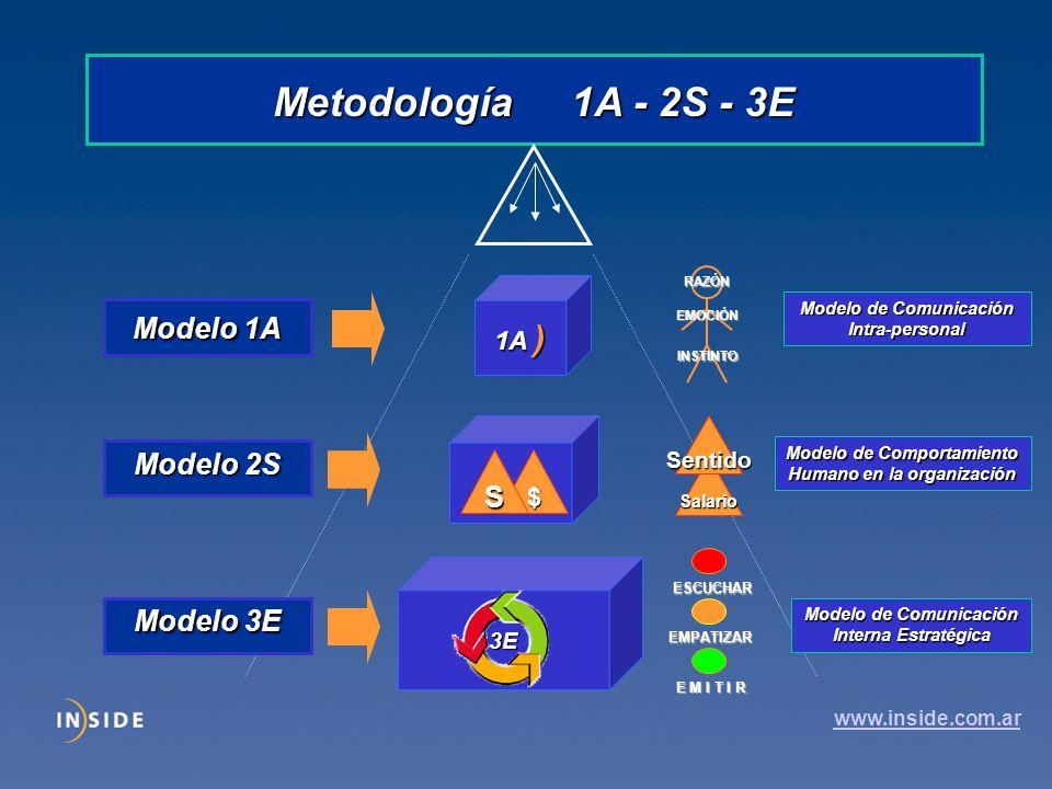 Metodología 1A - 2S - 3E 3E $S 1A ) Modelo 3E Modelo 2S Modelo 1A ESCUCHAR EMPATIZAR E M I T I R Modelo de Comunicación Interna Estratégica Salario Sentido Modelo de Comportamiento Humano en la organización RAZÓN EMOCIÓN INSTINTO Modelo de Comunicación Intra-personal www.inside.com.ar