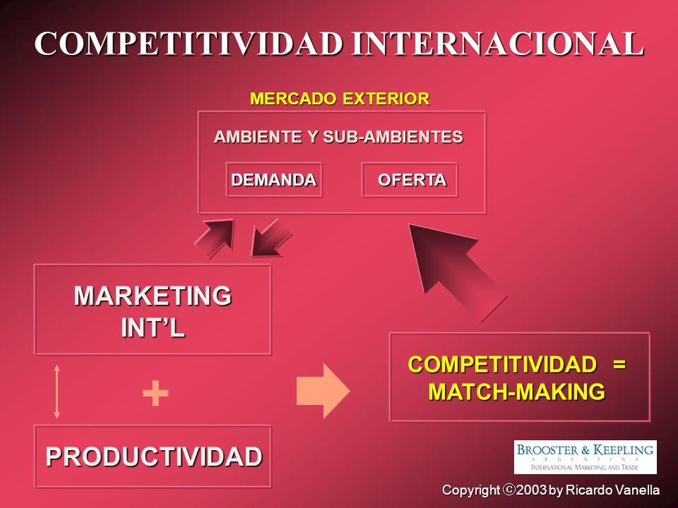 COMPETITIVIDAD INTERNACIONAL PRODUCTIVIDAD MARKETINGINTL MERCADO EXTERIOR + DEMANDAOFERTA COMPETITIVIDAD = MATCH-MAKING AMBIENTE Y SUB-AMBIENTES Copyr