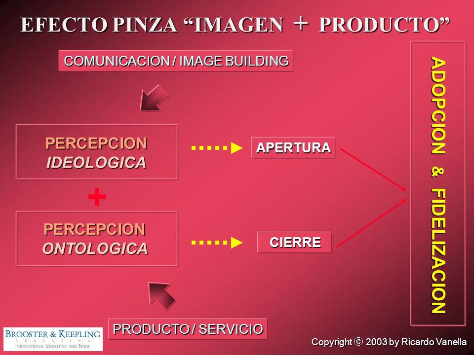 EFECTO PINZA IMAGEN + PRODUCTO ADOPCION & FIDELIZACION COMUNICACION / IMAGE BUILDING PERCEPCIONIDEOLOGICA APERTURA PRODUCTO / SERVICIO PERCEPCIONONTOL