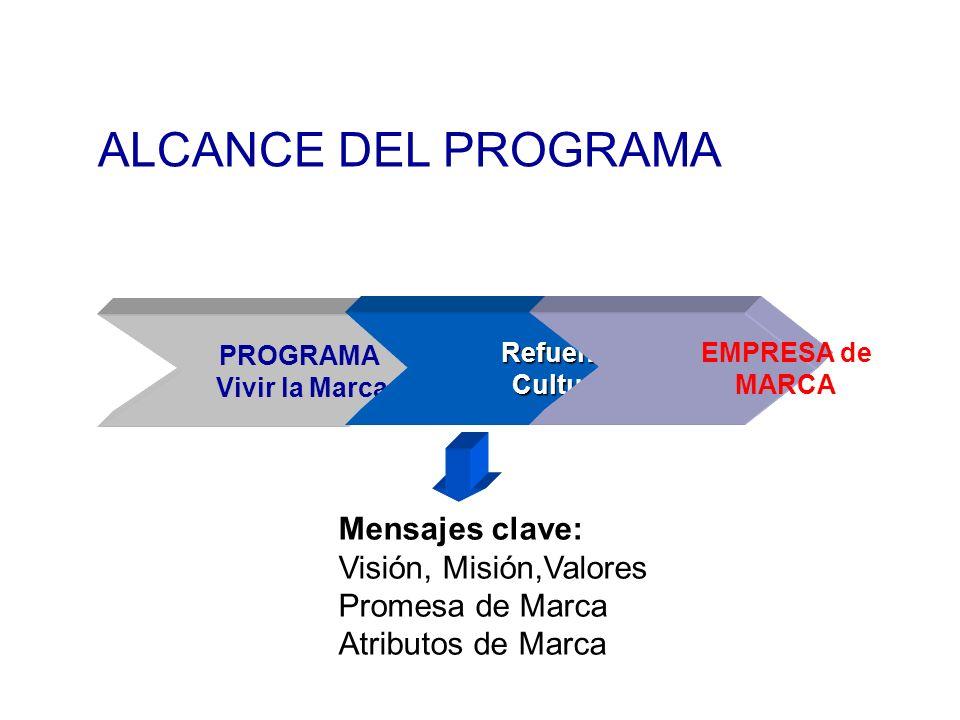 PROGRAMA Vivir la Marca Vivir la Marca Refuerzo Refuerzo Cultural Cultural EMPRESA de MARCA ALCANCE DEL PROGRAMA Mensajes clave: Visión, Misión,Valore