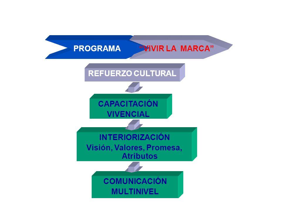 PROGRAMA VIVIR LA MARCA REFUERZO CULTURAL CAPACITACIÓN VIVENCIAL INTERIORIZACIÓN Visión, Valores, Promesa, Atributos COMUNICACIÓN MULTINIVEL