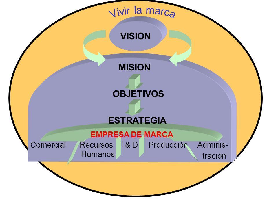 VISION Comercial Recursos I & D Producción Adminis- tración Humanos MISION OBJETIVOS ESTRATEGIA EMPRESA DE MARCA