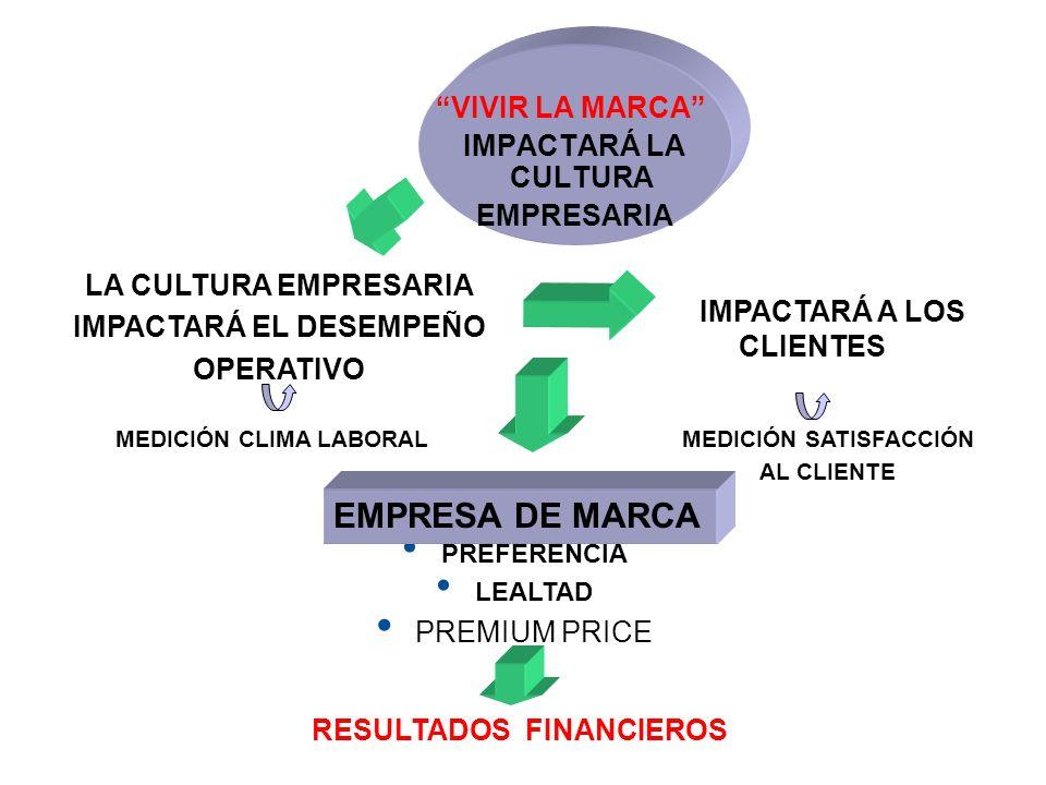 VIVIR LA MARCA IMPACTARÁ LA CULTURA EMPRESARIA LA CULTURA EMPRESARIA IMPACTARÁ EL DESEMPEÑO OPERATIVO IMPACTARÁ A LOS CLIENTES PREFERENCIA LEALTAD PRE