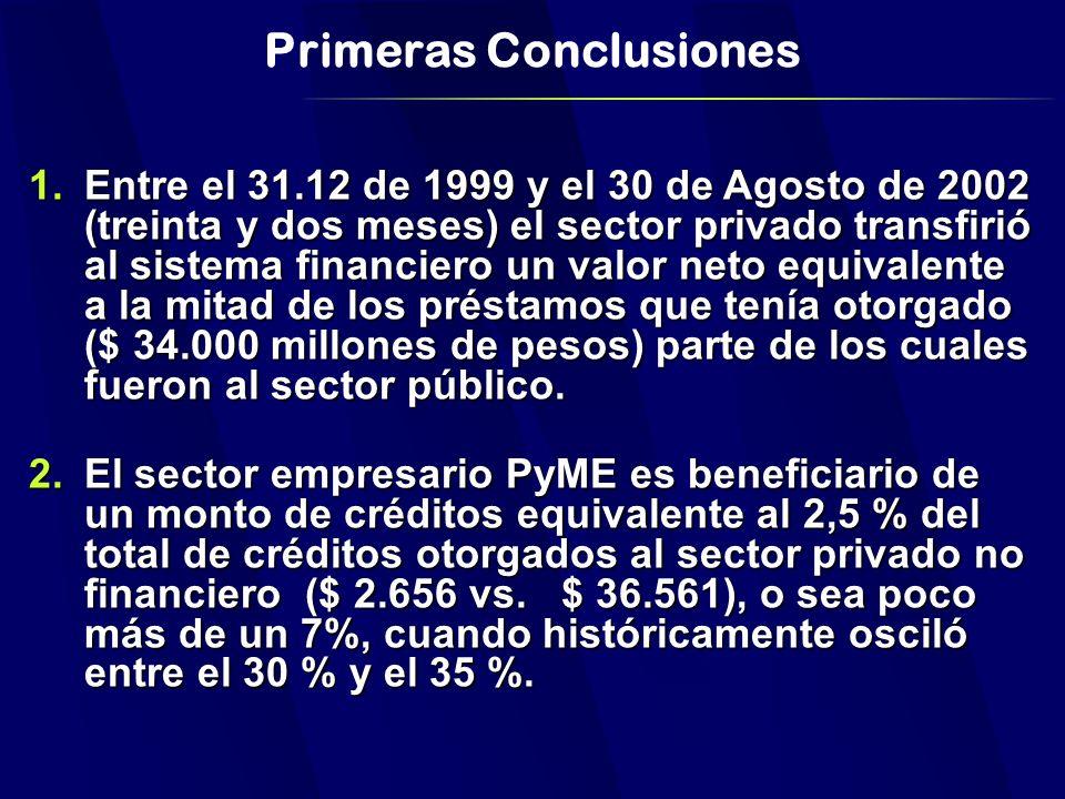 Primeras Conclusiones 1.Entre el 31.12 de 1999 y el 30 de Agosto de 2002 (treinta y dos meses) el sector privado transfirió al sistema financiero un valor neto equivalente a la mitad de los préstamos que tenía otorgado ($ 34.000 millones de pesos) parte de los cuales fueron al sector público.