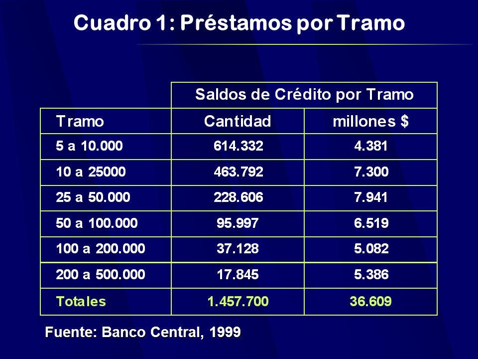 Cuadro 1: Préstamos por Tramo Fuente: Banco Central, 1999