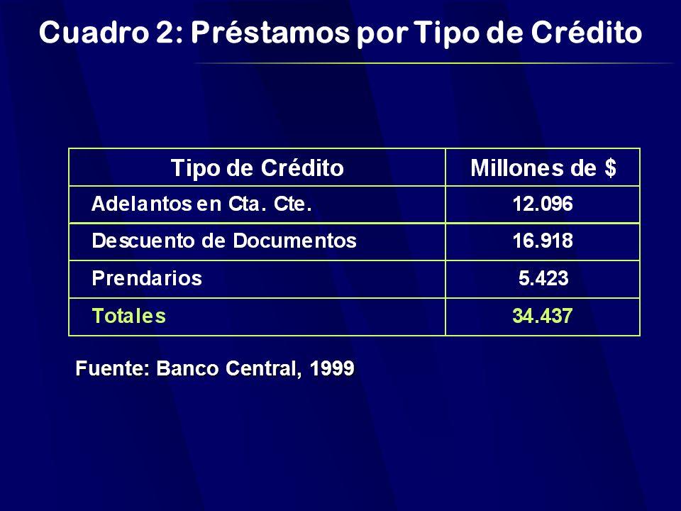 Cuadro 2: Préstamos por Tipo de Crédito Fuente: Banco Central, 1999